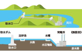 仕組み 水力 発電